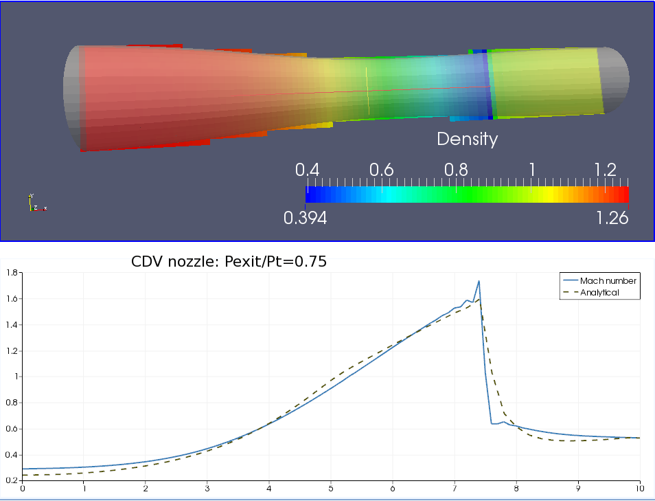 CDV nozzle